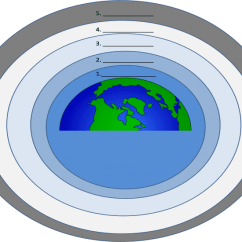 Blank Diagram Of Earth S Layers Real Number System 130801.png