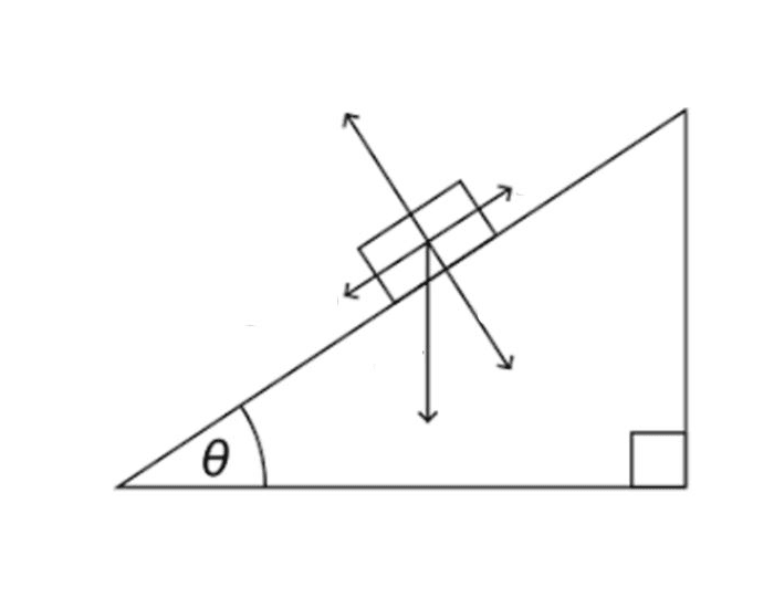 Components of an Inclined Plane Quiz