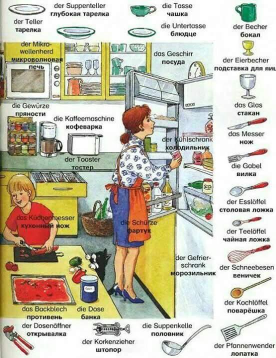 Dapur dan Peralatannya Bahasa Jerman