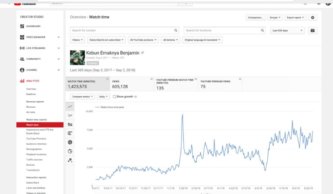 Total Waktu tonton setahun terakhir saluran youtube kebun emaknya Benjamin