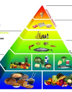 Enjoy  variety of different foods from each food group eat regularly including breakfast fruit and vegetables should make up one third the you also diet chart for rh puthucode