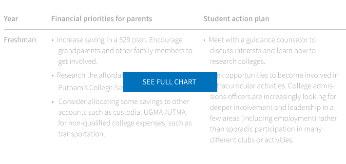 Action plan helps families prepare for college