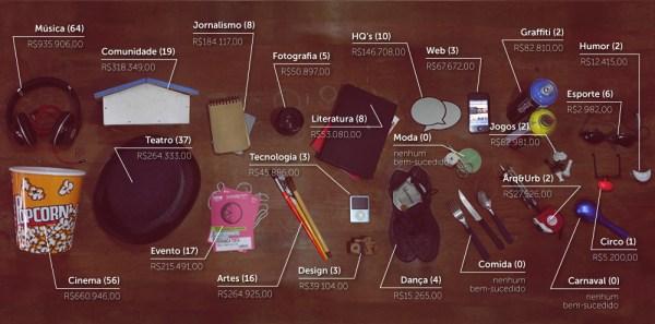 infográfico-catarse-categorias