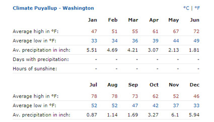 Puyallup Washington Climate Graph