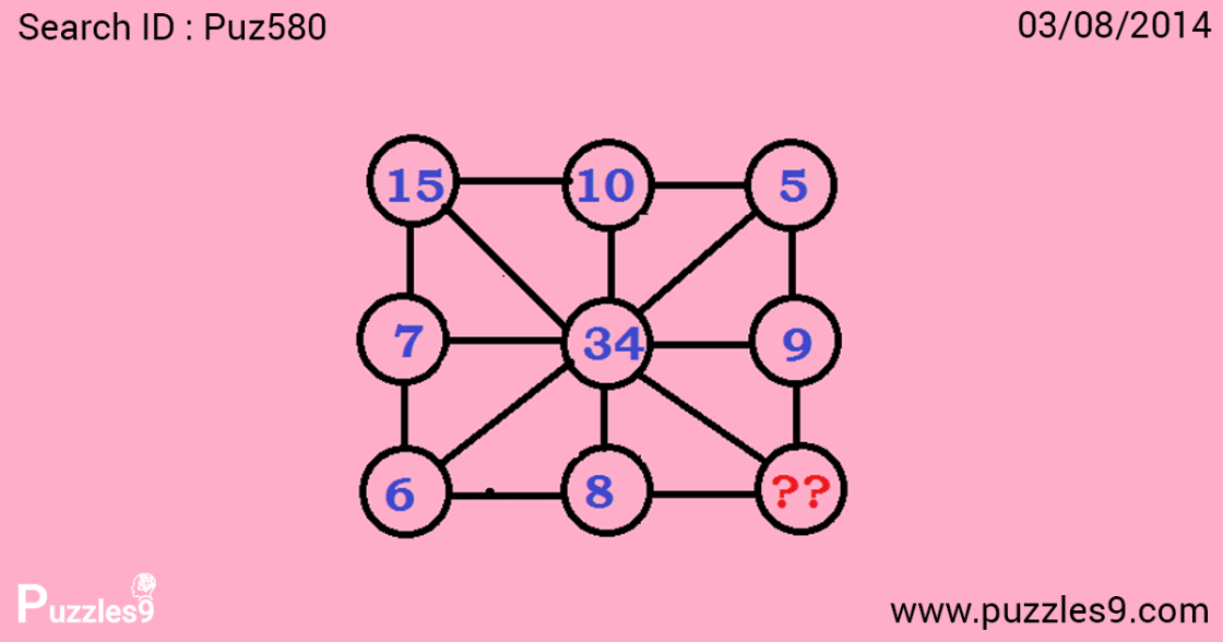missing number puzzles which follows a sequence among the existing numbers | puz580