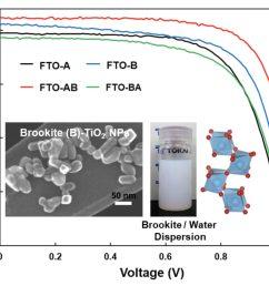 titanium oxide helps perovskite solar cell reach 16 8 efficiency [ 1200 x 950 Pixel ]