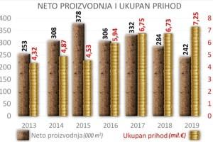 Uprava za šume prihodovala 7,2 miliona