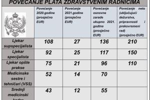 Hrapović: Plate ljekarima veće i do 210, srednjem medicinskom kadru 55 eura