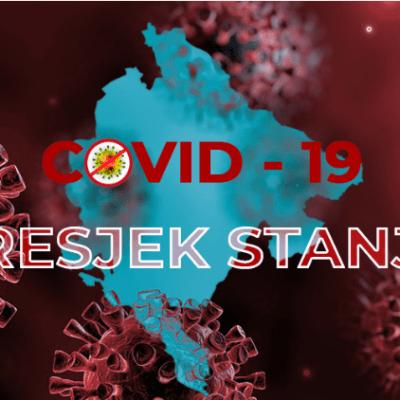 Najnoviji podaci: Još 58 novih slučajeva koronavirusa