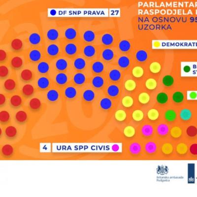 Kako do ekspertske vlade, je li ona moguća u Crnoj Gori