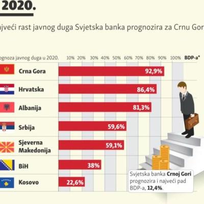 Zašto se Crnoj Gori predviđa najveći rast javnog duga na Zapadnom Balkanu?