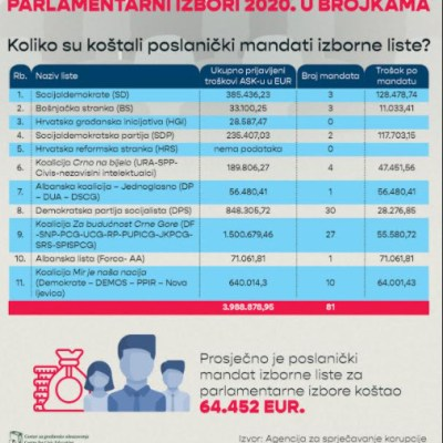 Koliko su poslanički mandati koštali izborne liste?
