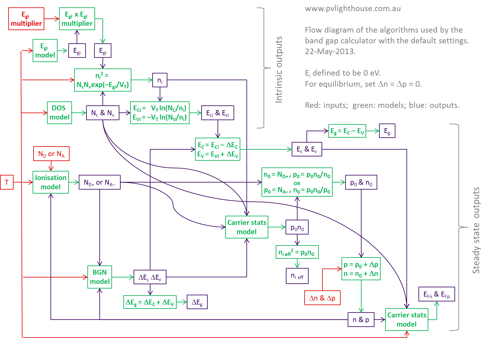 hight resolution of flow diagram of the default algorithms in the band gap calculator
