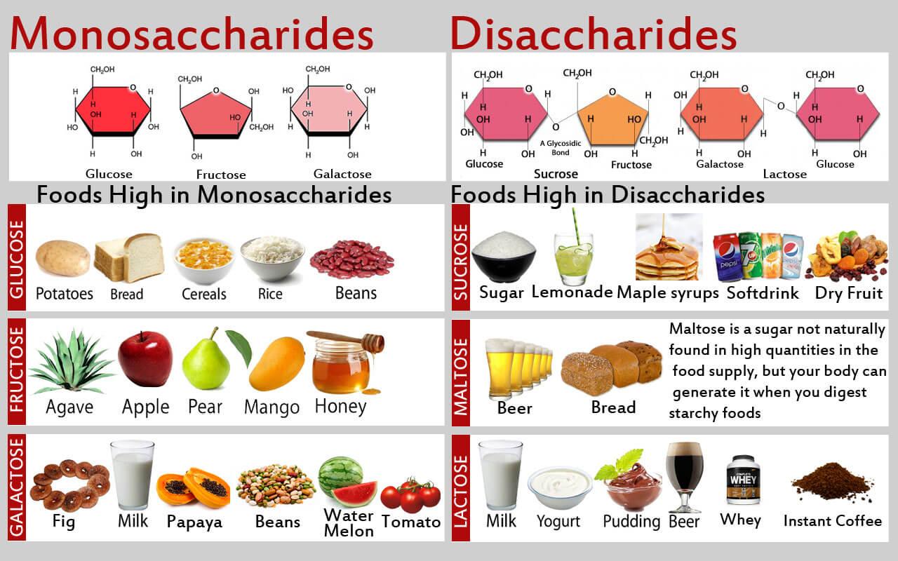 Image result for sugar, honey, agave, fructose glucose