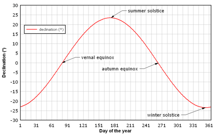 sun diagram elevation ethernet cable wiring site analysis declination