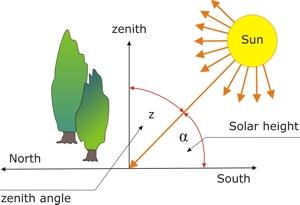 sun diagram elevation sql server database tool site analysis path