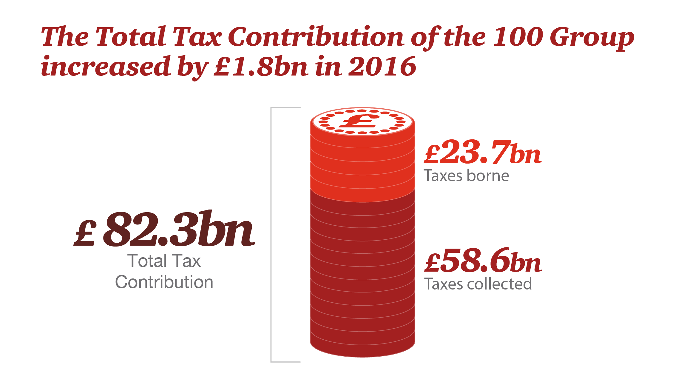 Total Tax Contribution Survey For The 100 Group