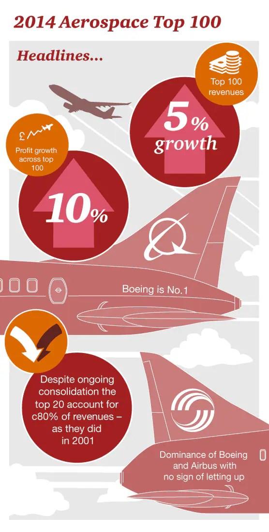 2014 Top 100 Aerospace Companies