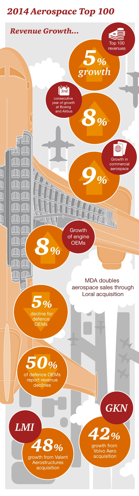 2014 Top 100 Aerospace Companies Revenue Growth