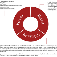 Circular Flow Diagram With Government Sector How To A Sentence Worksheet Forensics