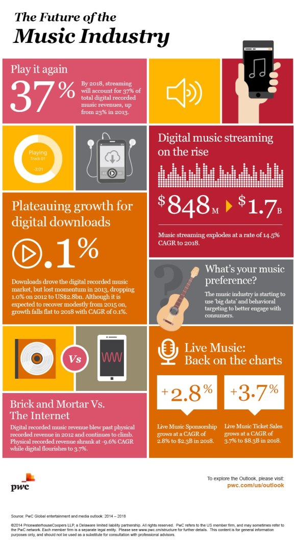 Global entertainment and media outlook: music