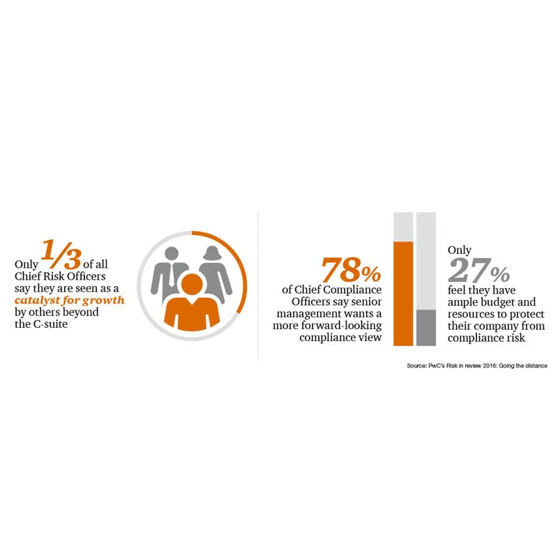 PwC's Risk in review 2016 study: Role of CCOs and CROs in