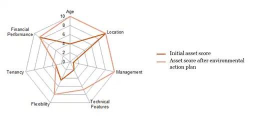 Risk management methodology for Real Estate portfolios by