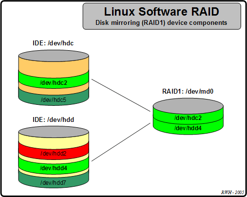 md-software-raid