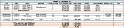 Week of Oct. 26 TV Viewers