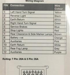 britax 12 pin trailer plug wiring diagram britax btc 12p 6 btc 12s [ 921 x 1600 Pixel ]