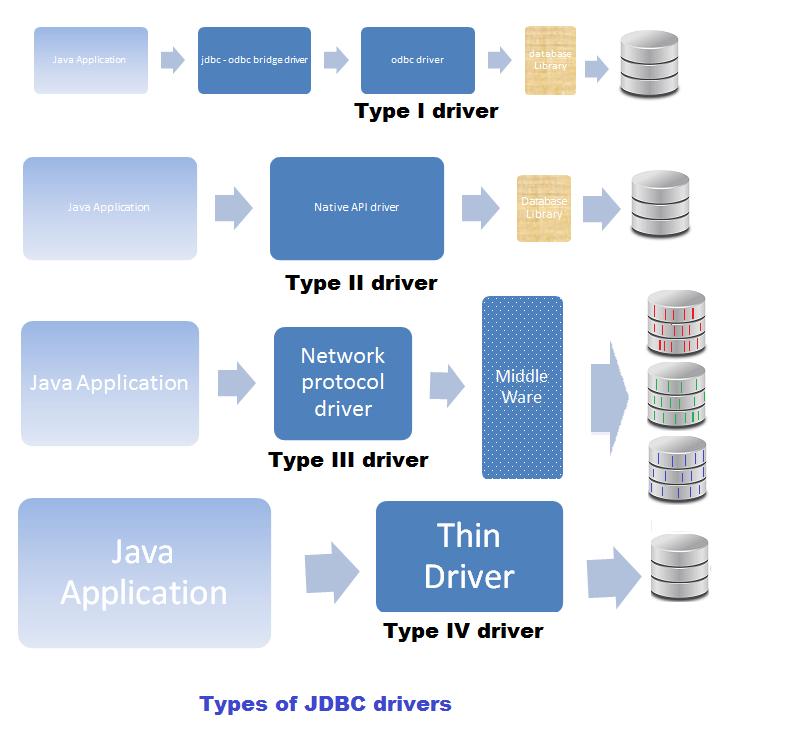 JDBC Driver Types
