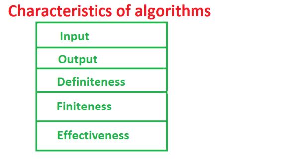Procedures & Algorithms Introduction