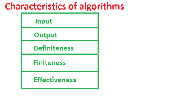 Characteristics Of Algorithm