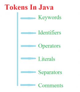 Java Tokens