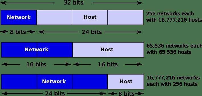 IP Address system in Version 4 - PRB