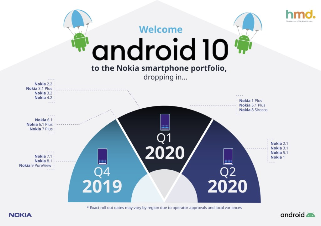 Android 10 Update Timeline for Nokia Phones