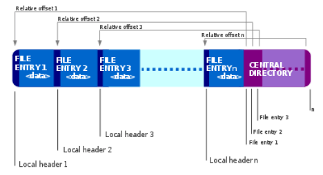 Internal Layout of a Zip 64 file