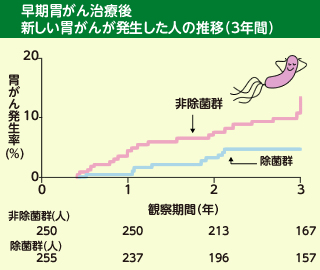 図:早期胃がん治療後 新しい胃がんが発生した人の割合