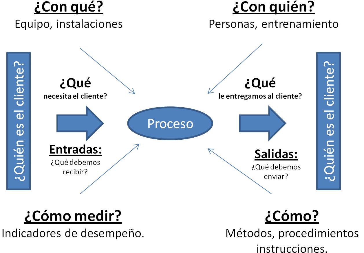 iso process audit turtle diagram wiring single pole switch multiple lights auditorias cómo hacer una lista de verificación usando un