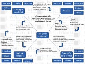 Objetivos De La Calidad  Aspectos Normativos Y Estrategicos #2