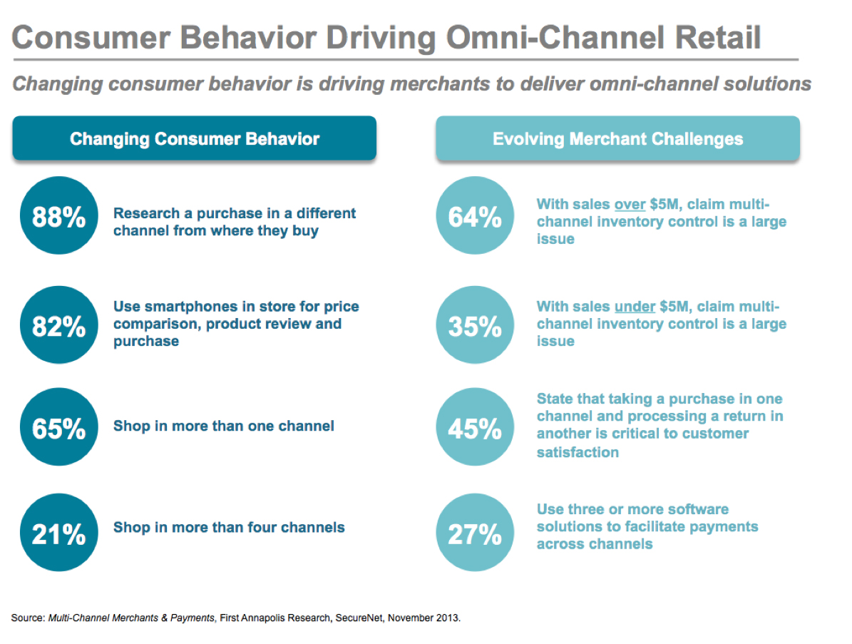 Three Ways To Win At Omnichannel PYMNTS Com