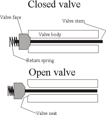daisy air rifle parts diagram low voltage thermostat wiring of a pneumatic valve gun blog pyramyd report these two illustrations the cross section illustrate how works other reservoir barrel hammer