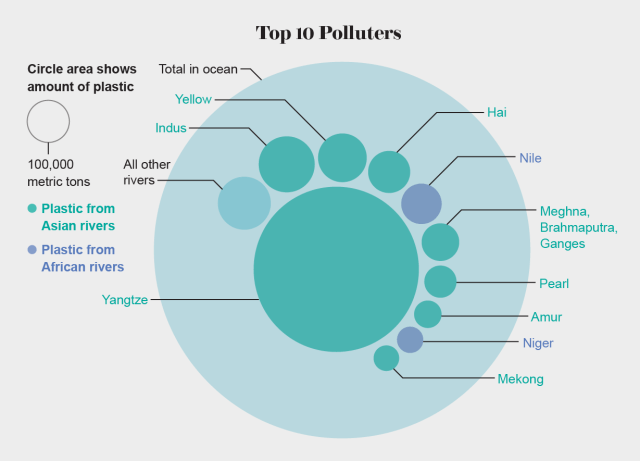Top 10 Polluters