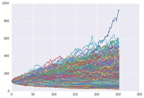 Monte Carlo Simulation in Python - Simulating a Random Walk