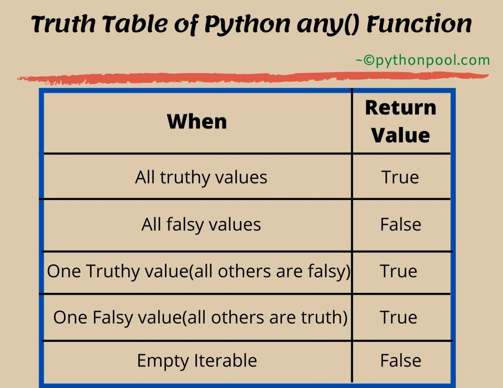 Python any() Function Truth Table