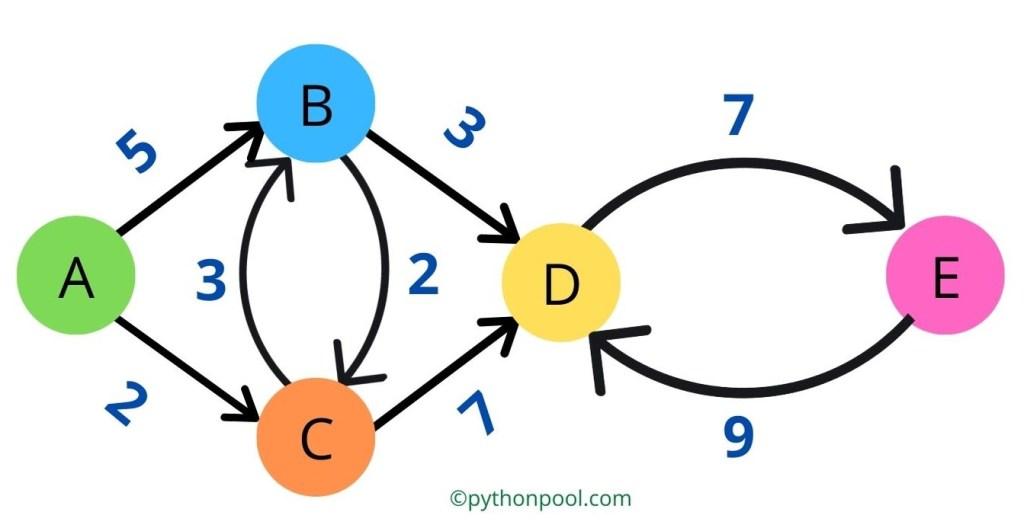 Dijkstra's algorithm python