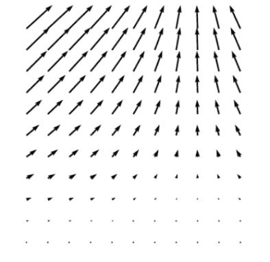 Matplotlib Quiver Plot using Meshgrid