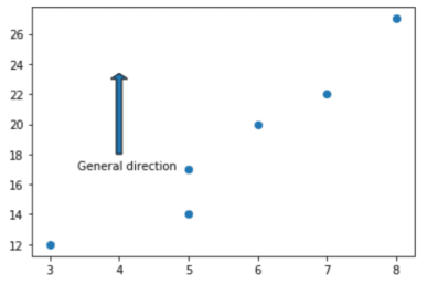 Annotations to Arrows using Matplotlib text