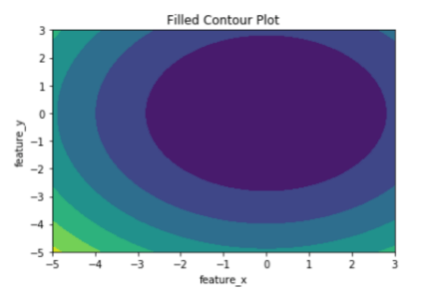 Example of contourf()