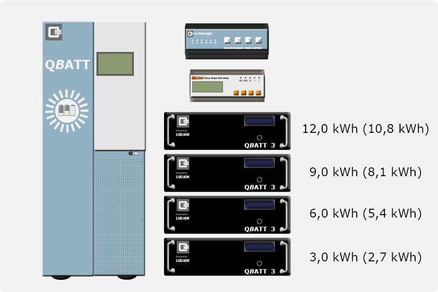 QBATT Q-MAN Energiemanager AC/Hybrid